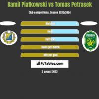 Kamil Piatkowski vs Tomas Petrasek h2h player stats