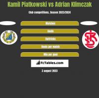 Kamil Piatkowski vs Adrian Klimczak h2h player stats