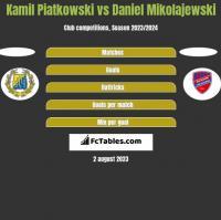 Kamil Piatkowski vs Daniel Mikolajewski h2h player stats