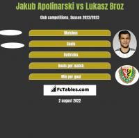 Jakub Apolinarski vs Łukasz Broź h2h player stats