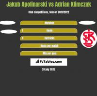 Jakub Apolinarski vs Adrian Klimczak h2h player stats