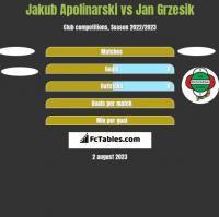 Jakub Apolinarski vs Jan Grzesik h2h player stats