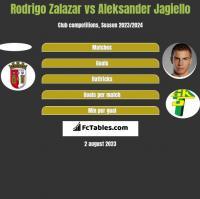 Rodrigo Zalazar vs Aleksander Jagiełło h2h player stats