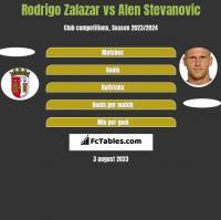 Rodrigo Zalazar vs Alen Stevanovic h2h player stats