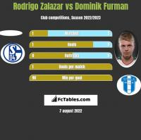 Rodrigo Zalazar vs Dominik Furman h2h player stats