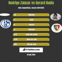 Rodrigo Zalazar vs Gerard Badia h2h player stats