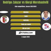 Rodrigo Zalazar vs Giorgi Merebashvili h2h player stats