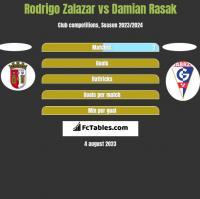 Rodrigo Zalazar vs Damian Rasak h2h player stats