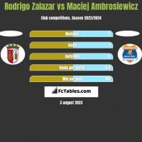 Rodrigo Zalazar vs Maciej Ambrosiewicz h2h player stats
