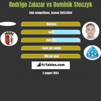 Rodrigo Zalazar vs Dominik Steczyk h2h player stats