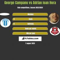 George Campanu vs Adrian Ioan Hora h2h player stats