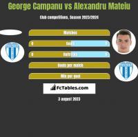 George Campanu vs Alexandru Mateiu h2h player stats