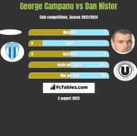 George Campanu vs Dan Nistor h2h player stats