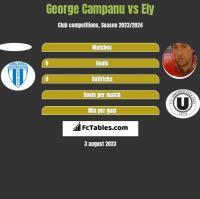 George Campanu vs Ely h2h player stats