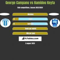 George Campanu vs Hamidou Keyta h2h player stats
