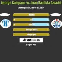 George Campanu vs Juan Bautista Cascini h2h player stats