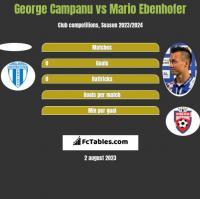 George Campanu vs Mario Ebenhofer h2h player stats