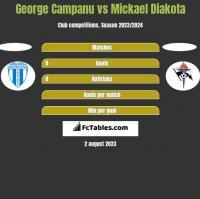 George Campanu vs Mickael Diakota h2h player stats