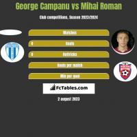 George Campanu vs Mihai Roman h2h player stats