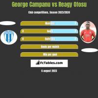 George Campanu vs Reagy Ofosu h2h player stats