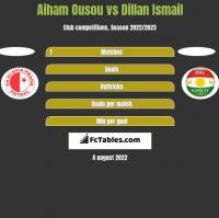 Aiham Ousou vs Dillan Ismail h2h player stats