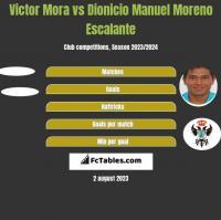 Victor Mora vs Dionicio Manuel Moreno Escalante h2h player stats