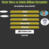 Victor Mora vs Edwin William Hernandez h2h player stats
