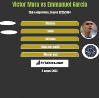 Victor Mora vs Emmanuel Garcia h2h player stats