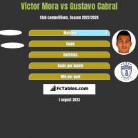Victor Mora vs Gustavo Cabral h2h player stats