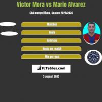 Victor Mora vs Mario Alvarez h2h player stats