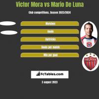 Victor Mora vs Mario De Luna h2h player stats