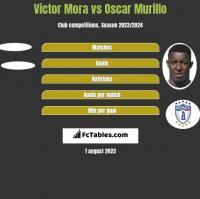Victor Mora vs Oscar Murillo h2h player stats
