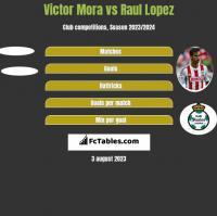 Victor Mora vs Raul Lopez h2h player stats