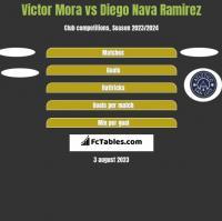 Victor Mora vs Diego Nava Ramirez h2h player stats