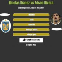Nicolas Ibanez vs Edson Rivera h2h player stats