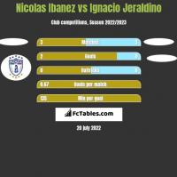 Nicolas Ibanez vs Ignacio Jeraldino h2h player stats