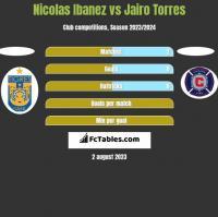 Nicolas Ibanez vs Jairo Torres h2h player stats