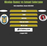 Nicolas Ibanez vs Ismael Solorzano h2h player stats