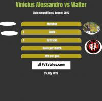 Vinicius Alessandro vs Walter h2h player stats
