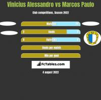Vinicius Alessandro vs Marcos Paulo h2h player stats