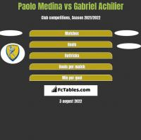 Paolo Medina vs Gabriel Achilier h2h player stats