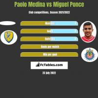 Paolo Medina vs Miguel Ponce h2h player stats