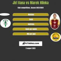 Jiri Vana vs Marek Hlinka h2h player stats