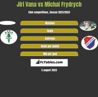 Jiri Vana vs Michal Frydrych h2h player stats