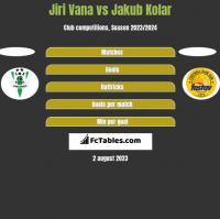 Jiri Vana vs Jakub Kolar h2h player stats