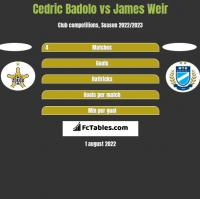Cedric Badolo vs James Weir h2h player stats