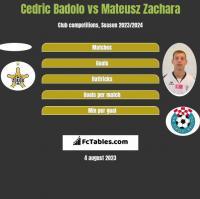 Cedric Badolo vs Mateusz Zachara h2h player stats