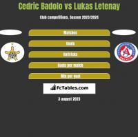 Cedric Badolo vs Lukas Letenay h2h player stats