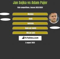 Jan Sojka vs Adam Pajer h2h player stats