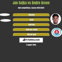 Jan Sojka vs Andre Green h2h player stats